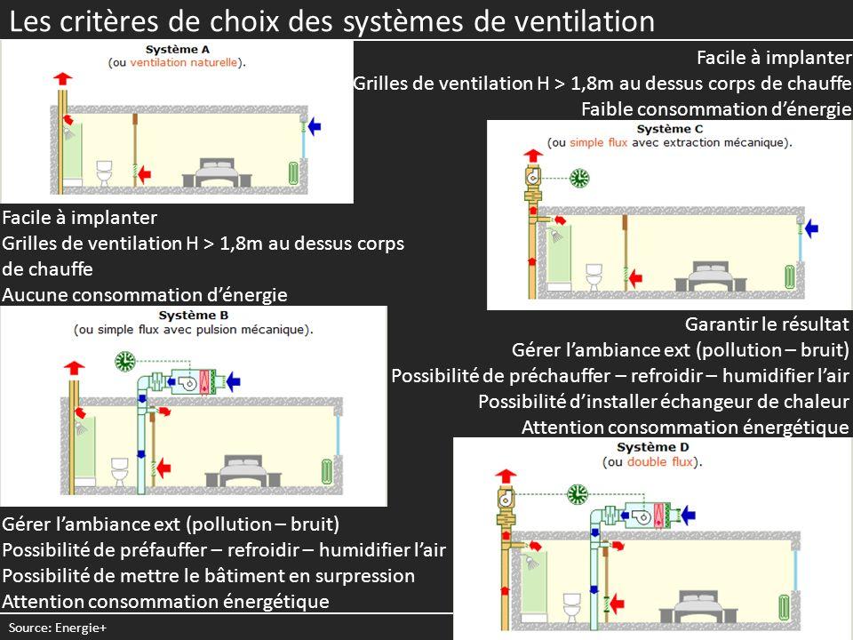 Garantir le résultat Gérer lambiance ext (pollution – bruit) Possibilité de préchauffer – refroidir – humidifier lair Possibilité dinstaller échangeur