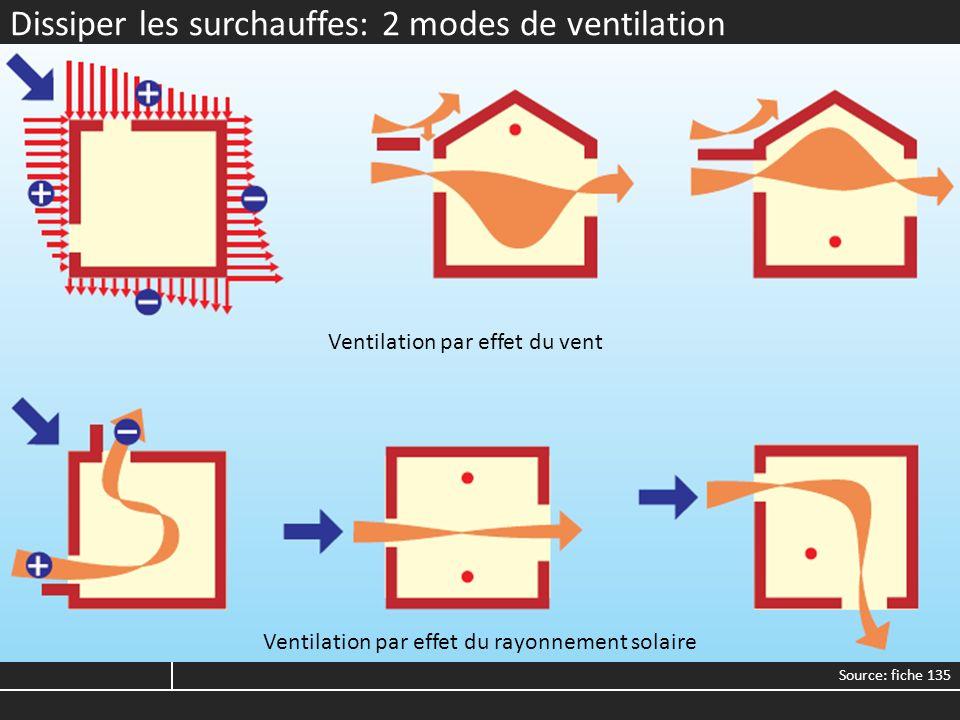 Refroidir: La ventilation Ventilation hygiénique: 1V/h (habitation) ou 30m³/h/personne (Bureau) Day cooling max 4V/h Vvent 1m/sec > -3°C Vvent max 2m/sec T°ext < 24°C 98% du temps à Uccle T°ext > 27°C 40 heures par an Night cooling: 8V/h ventilation intensive de nuit masse pour stocker et différer la fraîcheur masse apparente (impact sur la flexibilité) Effet de rafraîchissement ressenti (exprimé en refroidissement équivalent) dû à la vitesse de lair Source: « Thermique des immeubles de bureau » T°int: optimale entre 20 et 24°C 95% à 26°C 90% à 28°C (max) Source: AlterClim