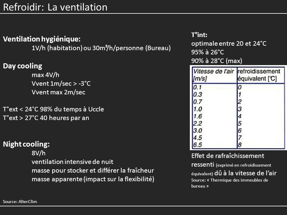 Refroidir: La ventilation Ventilation hygiénique: 1V/h (habitation) ou 30m³/h/personne (Bureau) Day cooling max 4V/h Vvent 1m/sec > -3°C Vvent max 2m/