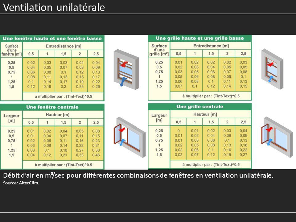 Ventilation unilatérale Débit dair en m³/sec pour différentes combinaisons de fenêtres en ventilation unilatérale. Source: AlterClim