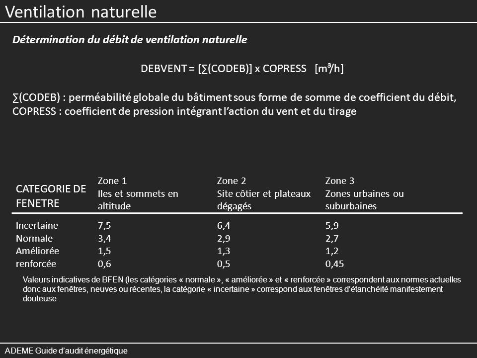 Ventilation naturelle ADEME Guide daudit énergétique Coefficient de pression COPRESS ZONE 1 : COPRESS = 2,02 + 0,008 x HBAT ZONE 2 : COPRESS = 1,23 + 0,003 x HBAT ZONE 3 : COPRESS = 0,92 + 0,005 x HBAT HBAT : hauteur du bâtiment en mètres Coefficient de débit CODEB ORIFICES : CODEB = 3.000 x SORIF SORIF : surface de lorifice en m² FENETRES : CODEB = BFEN x SFEN SFEN : surface ouvrante en m² PORTES : CODEB = 8 x SPORTE (mal calfeutrées) CODEB = 2 x SPORTE (calfeutrées), SPORTE : surface ouvrante en m²