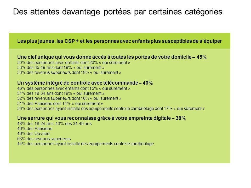 Des attentes davantage portées par certaines catégories Les plus jeunes, les CSP + et les personnes avec enfants plus susceptibles de s équiper Un système intégré de contrôle avec télécommande – 40% 46% des personnes avec enfants dont 15% « oui sûrement » 51% des 18-34 ans dont 19% « oui sûrement » 52% des revenus supérieurs dont 16% « oui sûrement » 51% des Parisiens dont 14% « oui sûrement » 53% des personnes ayant installé des équipements contre le cambriolage dont 17% « oui sûrement » Une serrure qui vous reconnaisse grâce à votre empreinte digitale – 38% 48% des 18-24 ans, 43% des 34-49 ans 46% des Parisiens 46% des Ouvriers 53% des revenus supérieurs 44% des personnes ayant installé des équipements contre le cambriolage Une clef unique qui vous donne accès à toutes les portes de votre domicile – 45% 50% des personnes avec enfants dont 20% « oui sûrement » 53% des 35-49 ans dont 19% « oui sûrement » 53% des revenus supérieurs dont 19% « oui sûrement »