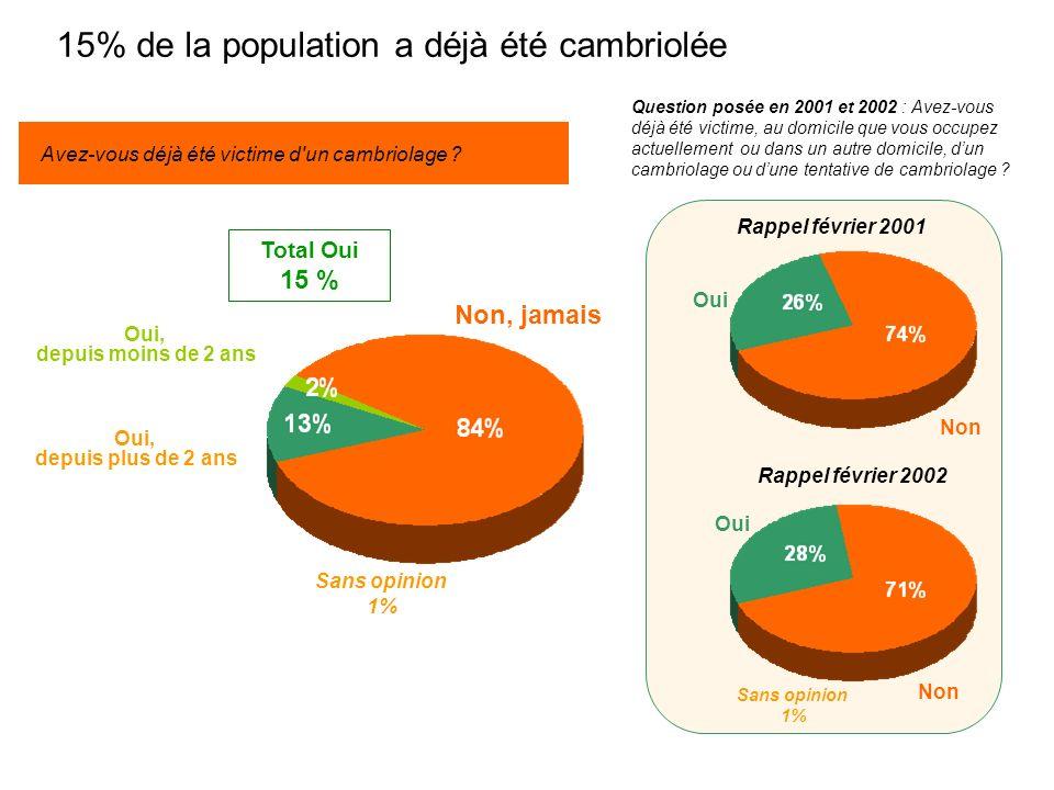 15% de la population a déjà été cambriolée Avez-vous déjà été victime d un cambriolage .