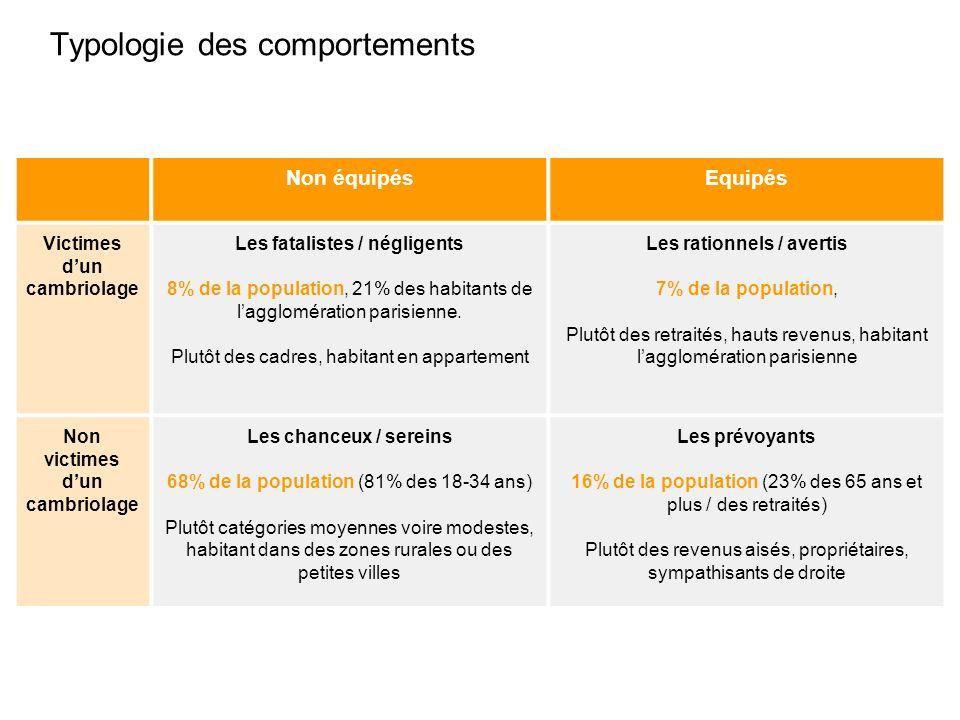 Typologie des comportements Non équipésEquipés Victimes dun cambriolage Les fatalistes / négligents 8% de la population, 21% des habitants de lagglomération parisienne.