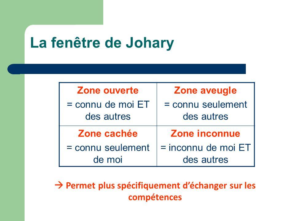 La fenêtre de Johary Permet plus spécifiquement déchanger sur les compétences Zone ouverte = connu de moi ET des autres Zone aveugle = connu seulement des autres Zone cachée = connu seulement de moi Zone inconnue = inconnu de moi ET des autres