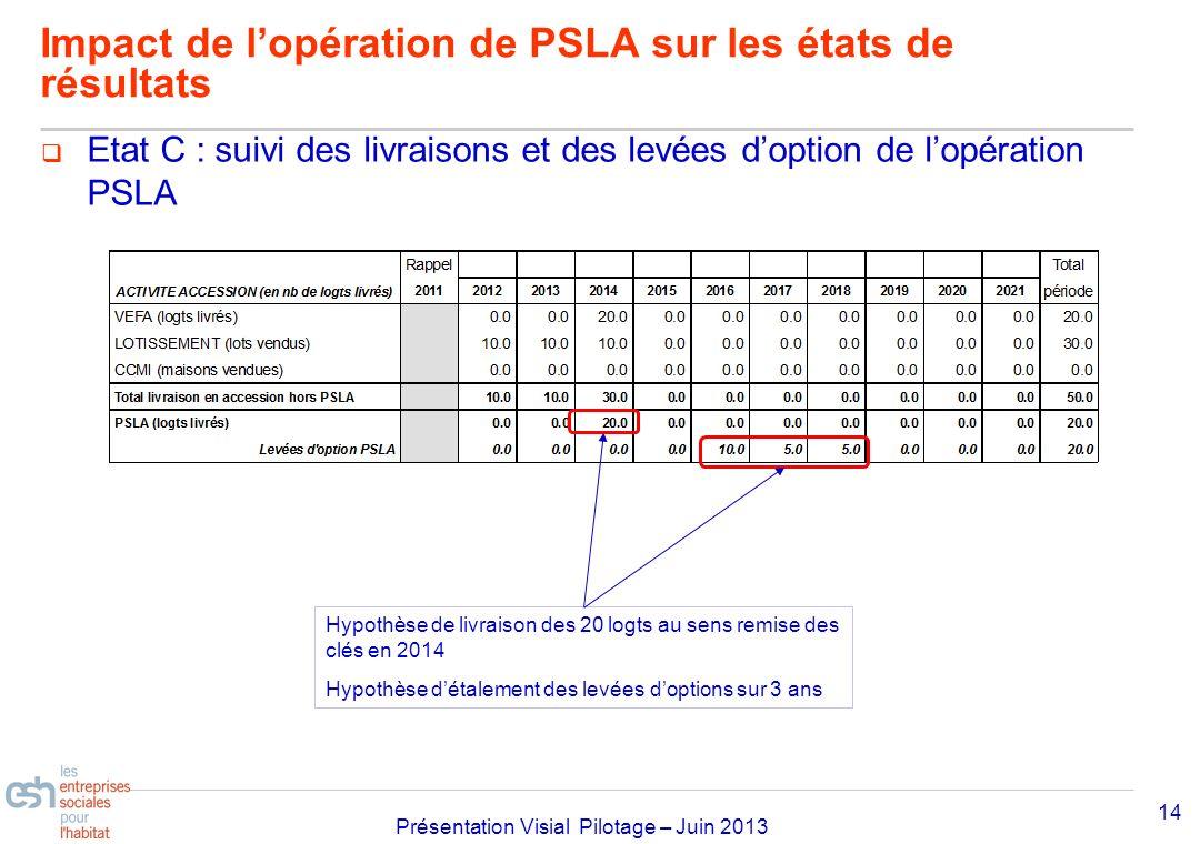 Séminaire Approfondissement Visial 2010– réf kl Présentation Visial Pilotage – Juin 2013 Etat C : suivi des livraisons et des levées doption de lopéra