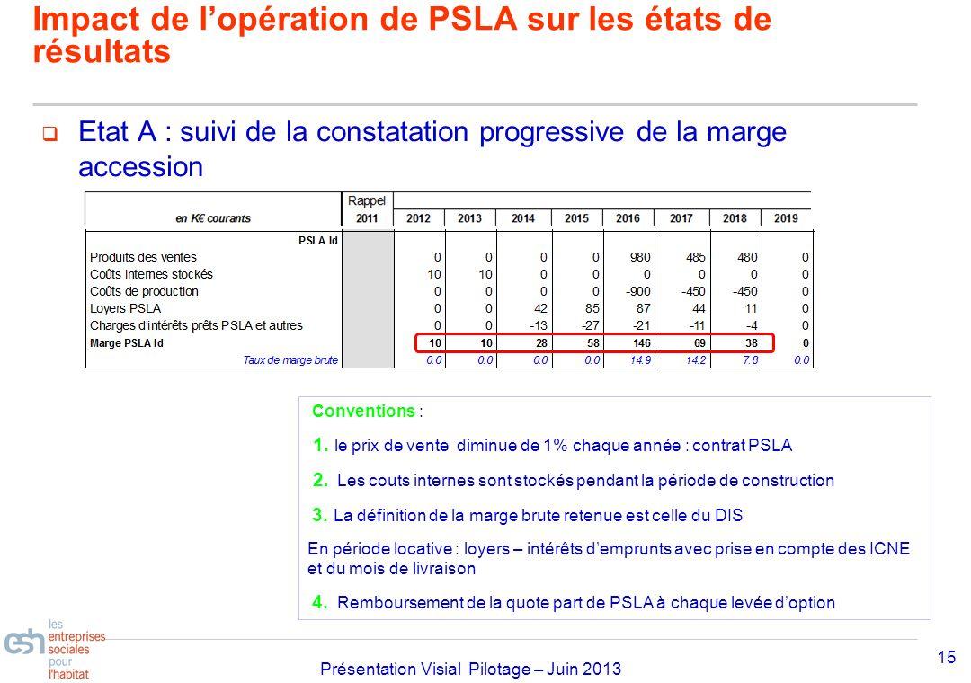 Séminaire Approfondissement Visial 2010– réf kl Présentation Visial Pilotage – Juin 2013 Etat A : suivi de la constatation progressive de la marge acc