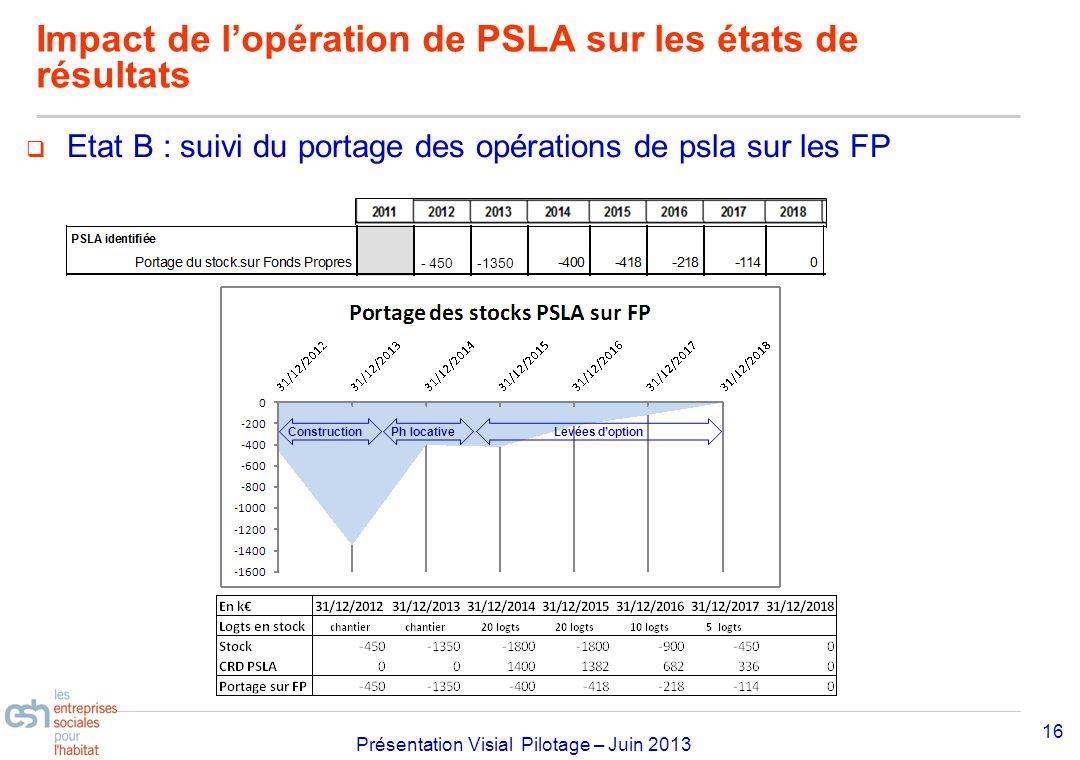 Séminaire Approfondissement Visial 2010– réf kl Présentation Visial Pilotage – Juin 2013 Etat B : suivi du portage des opérations de psla sur les FP 1