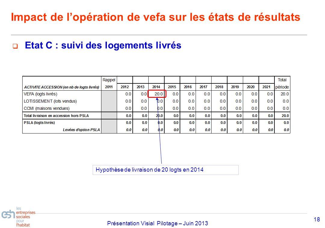 Séminaire Approfondissement Visial 2010– réf kl Présentation Visial Pilotage – Juin 2013 18 Impact de lopération de vefa sur les états de résultats Et