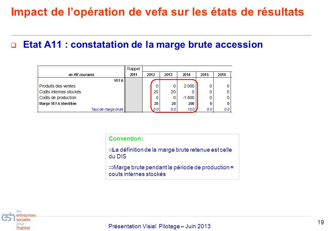 Séminaire Approfondissement Visial 2010– réf kl Présentation Visial Pilotage – Juin 2013 Etat A11 : constatation de la marge brute accession 19 Impact