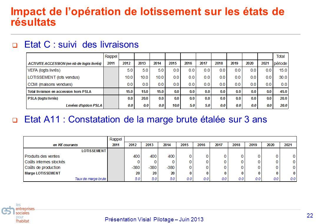 Séminaire Approfondissement Visial 2010– réf kl Présentation Visial Pilotage – Juin 2013 22 Impact de lopération de lotissement sur les états de résul