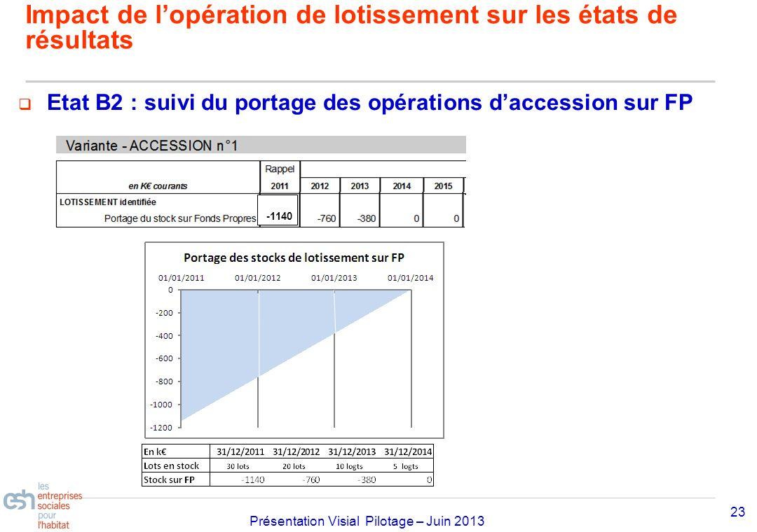 Séminaire Approfondissement Visial 2010– réf kl Présentation Visial Pilotage – Juin 2013 Etat B2 : suivi du portage des opérations daccession sur FP 2