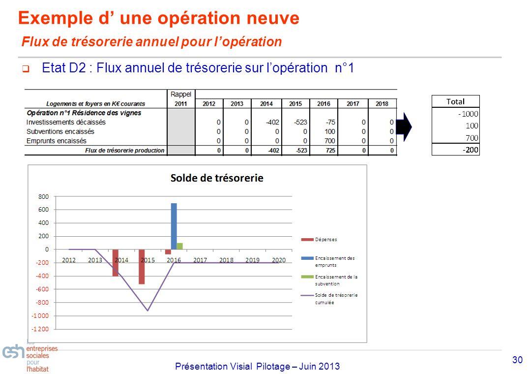 Séminaire Approfondissement Visial 2010– réf kl Présentation Visial Pilotage – Juin 2013 Exemple d une opération neuve Flux de trésorerie annuel pour