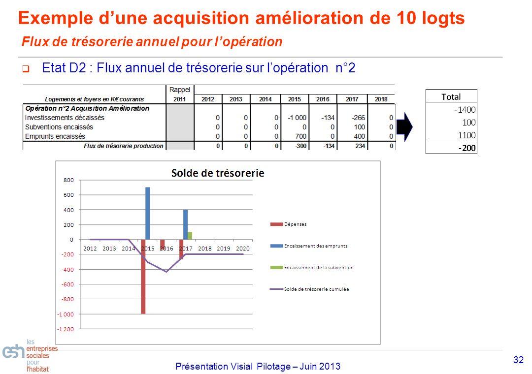 Séminaire Approfondissement Visial 2010– réf kl Présentation Visial Pilotage – Juin 2013 Exemple dune acquisition amélioration de 10 logts Flux de tré