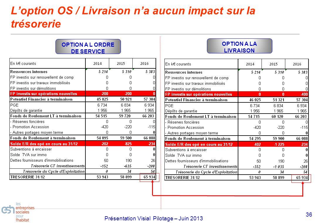 Séminaire Approfondissement Visial 2010– réf kl Présentation Visial Pilotage – Juin 2013 Loption OS / Livraison na aucun impact sur la trésorerie 36 O