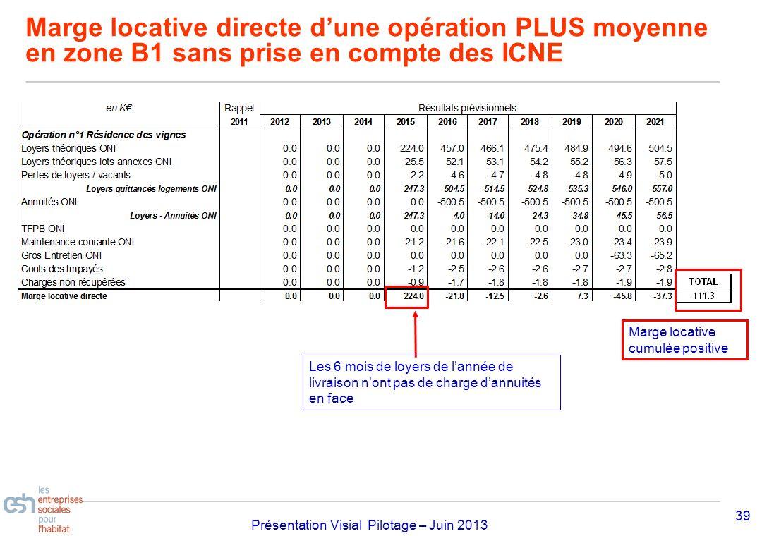 Séminaire Approfondissement Visial 2010– réf kl Présentation Visial Pilotage – Juin 2013 Marge locative directe dune opération PLUS moyenne en zone B1