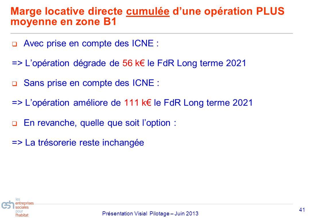 Séminaire Approfondissement Visial 2010– réf kl Présentation Visial Pilotage – Juin 2013 Marge locative directe cumulée dune opération PLUS moyenne en