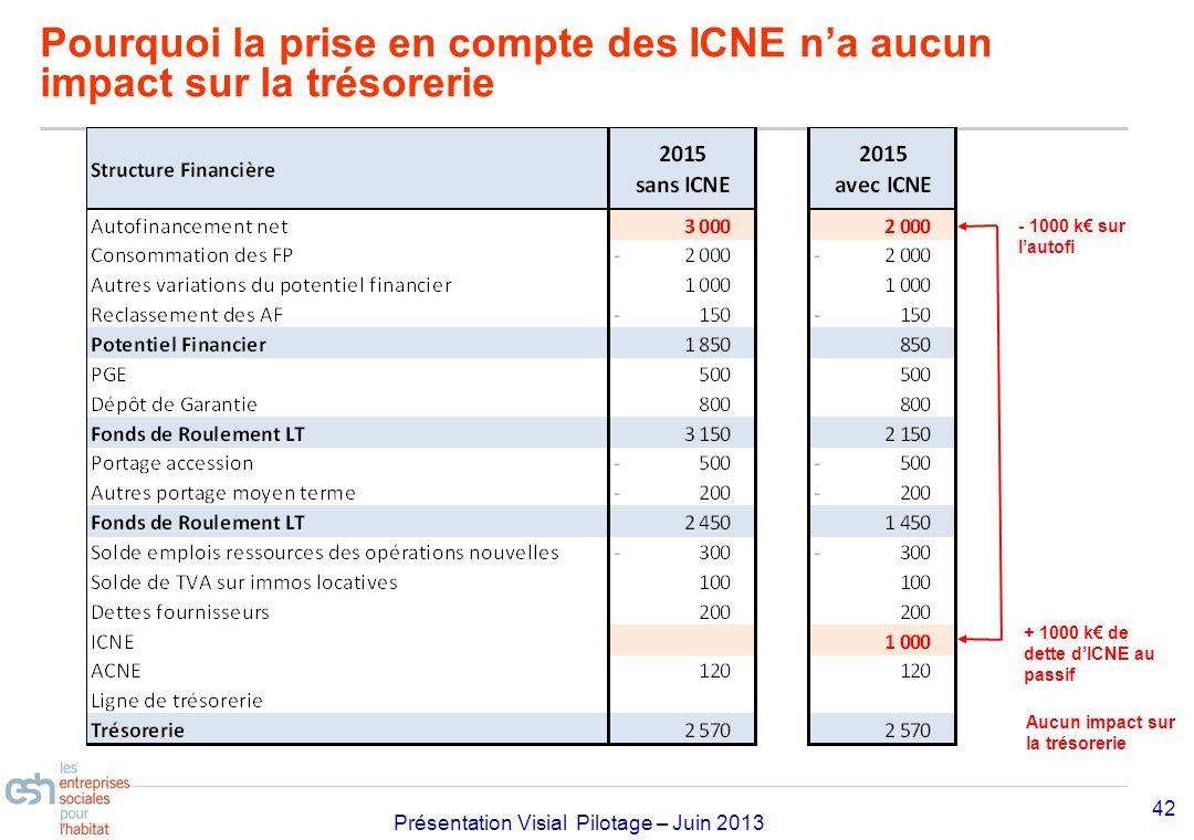 Séminaire Approfondissement Visial 2010– réf kl Présentation Visial Pilotage – Juin 2013 Pourquoi la prise en compte des ICNE na aucun impact sur la t