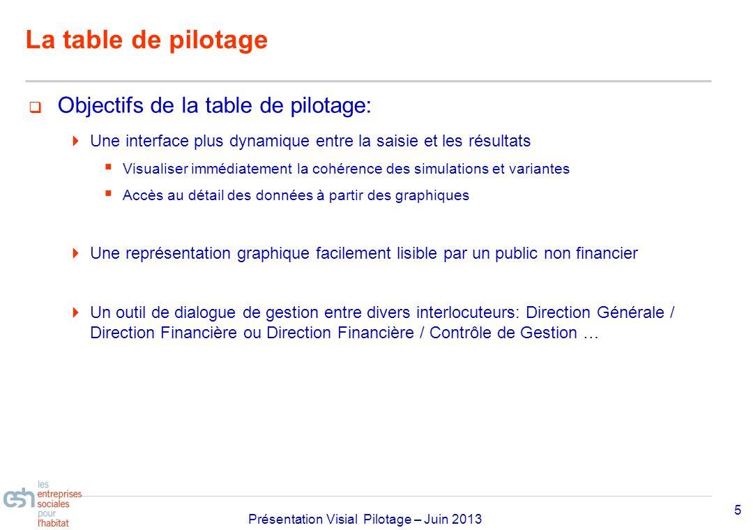 Séminaire Approfondissement Visial 2010– réf kl Présentation Visial Pilotage – Juin 2013 La table de pilotage 5 Objectifs de la table de pilotage: Une