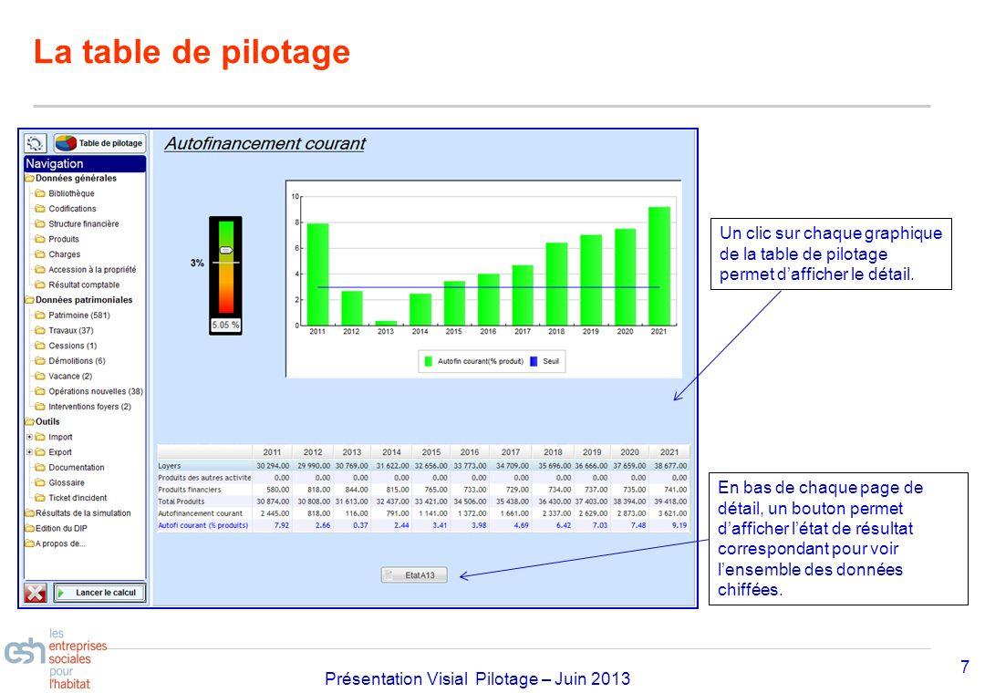 Séminaire Approfondissement Visial 2010– réf kl Présentation Visial Pilotage – Juin 2013 La table de pilotage 7 En bas de chaque page de détail, un bo