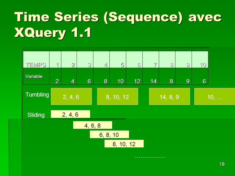 18 Time Series (Sequence) avec XQuery 1.1 TEMPS12345678910 Variable2468101214896 2, 4, 6 Tumbling 8, 10, 1214, 8, 910,...