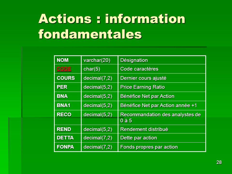 28 Actions : information fondamentales NOMvarchar(20)Désignation CODEchar(5) Code caractères COURSdecimal(7,2) Dernier cours ajusté PERdecimal(5,2) Pr