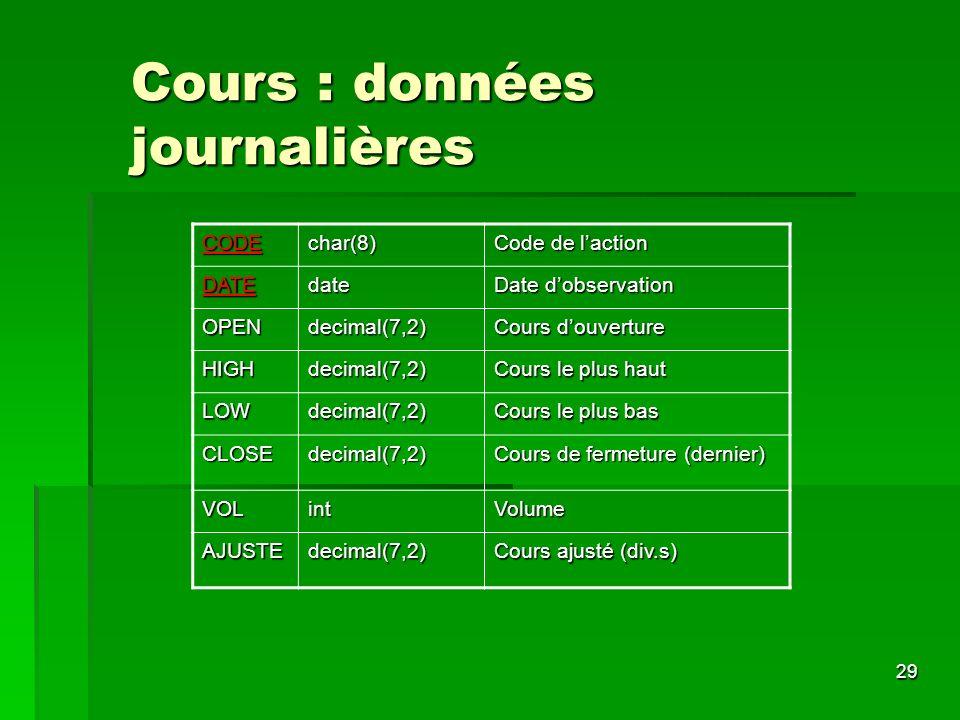29 Cours : données journalières CODEchar(8) Code de laction DATEdate Date dobservation OPENdecimal(7,2) Cours douverture HIGHdecimal(7,2) Cours le plu