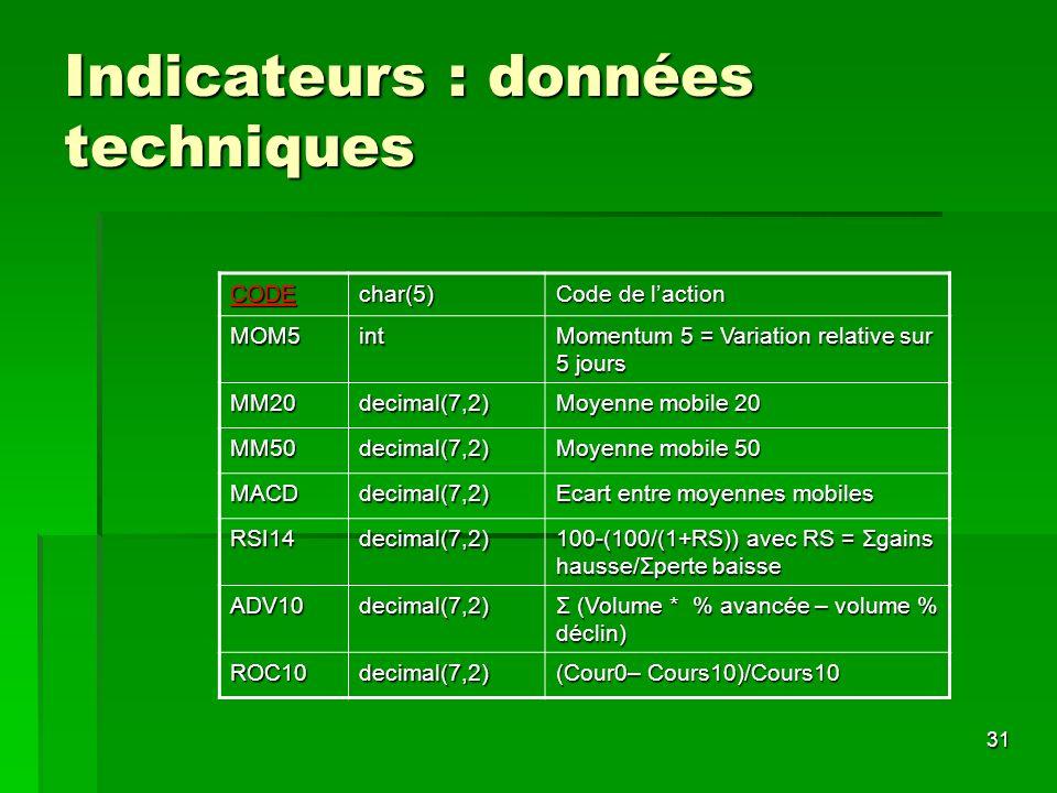 31 Indicateurs : données techniques CODEchar(5) Code de laction MOM5int Momentum 5 = Variation relative sur 5 jours MM20decimal(7,2) Moyenne mobile 20