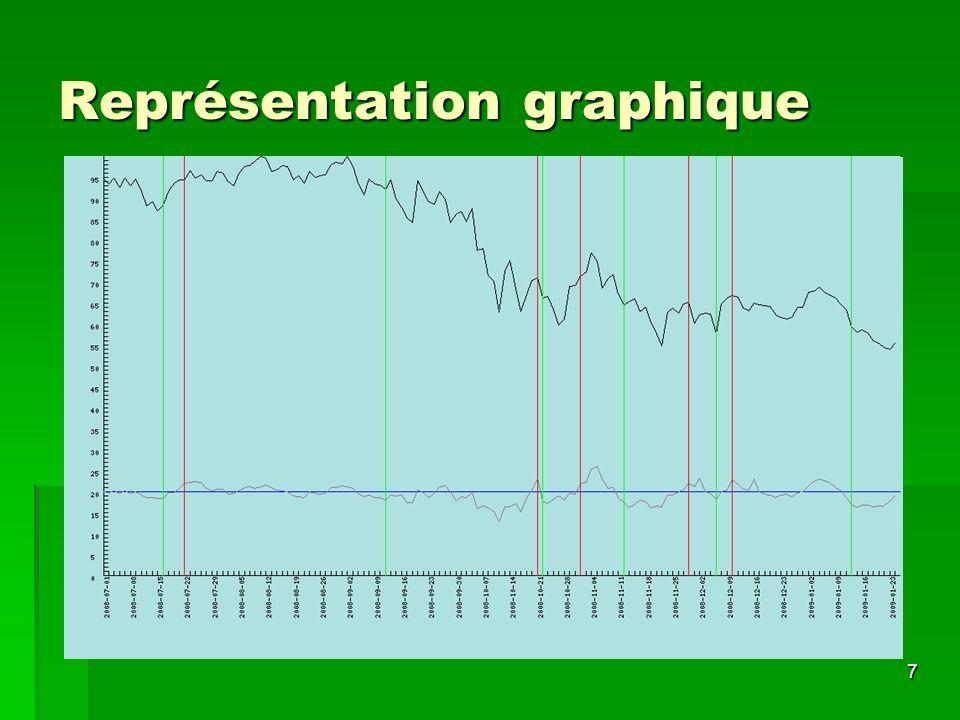 7 Représentation graphique