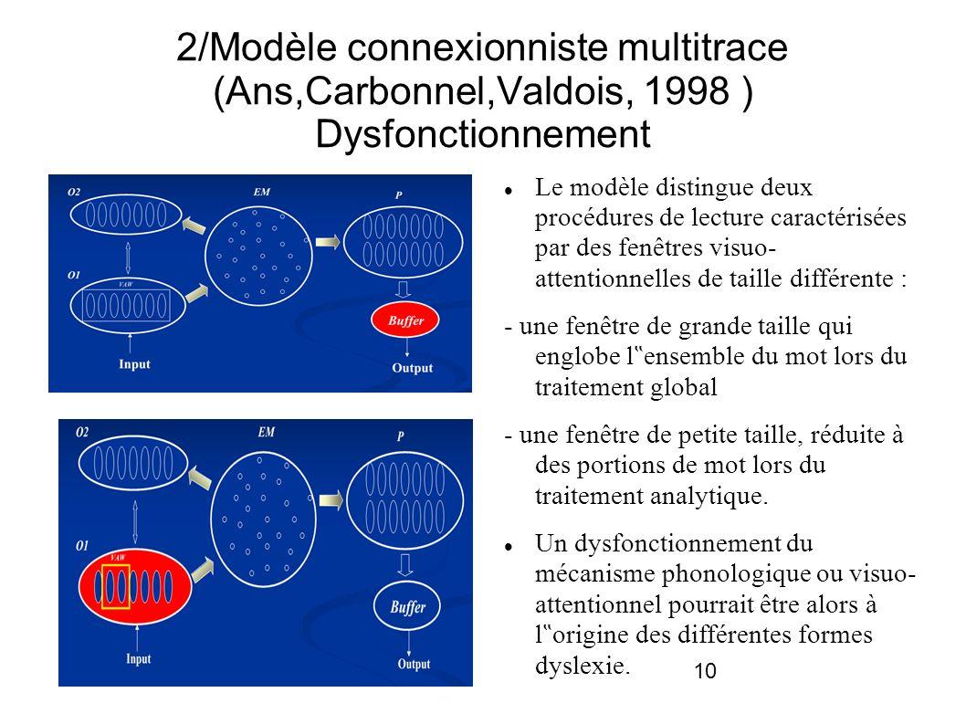 10 2/Modèle connexionniste multitrace (Ans,Carbonnel,Valdois, 1998 ) Dysfonctionnement Le modèle distingue deux procédures de lecture caractérisées pa