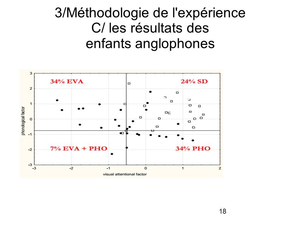 18 3/Méthodologie de l expérience C/ les résultats des enfants anglophones