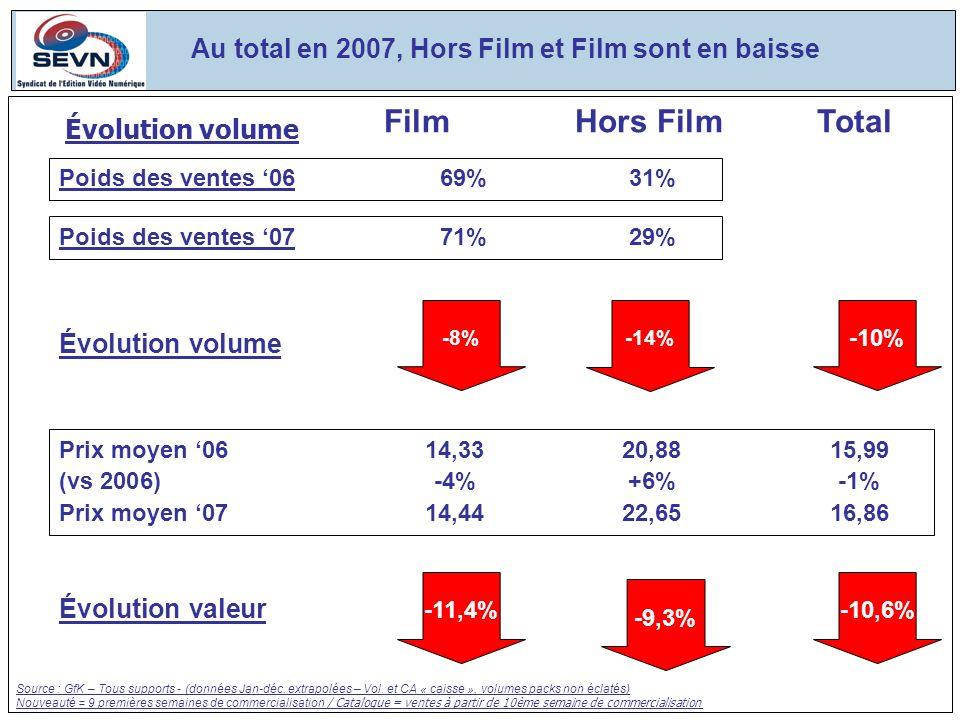 Évolution volume -8% Évolution valeur -11,4% -10,6% Poids des ventes 0771%29% Au total en 2007, Hors Film et Film sont en baisse Prix moyen 0614,3320,8815,99 (vs 2006)-4%+6%-1% Prix moyen 0714,4422,6516,86 FilmHors FilmTotal Poids des ventes 0669%31% Évolution volume -10% Source : GfK – Tous supports - (données Jan-déc.