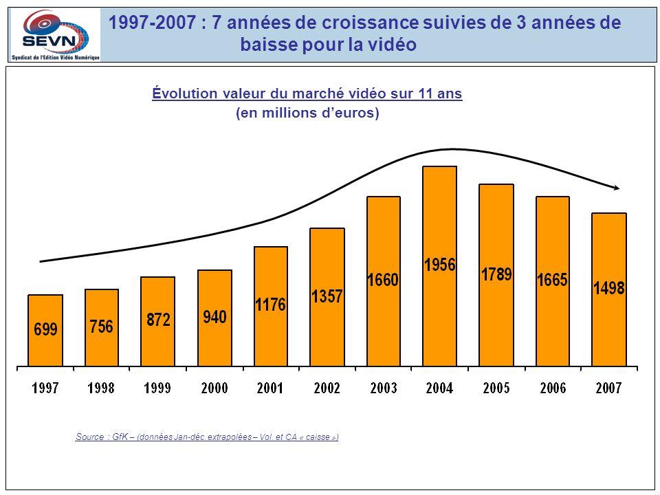 Source : GfK – (données Jan-déc. extrapolées – Vol.