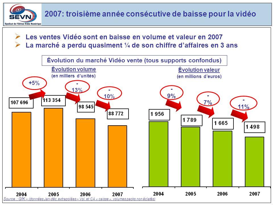 2007: troisième année consécutive de baisse pour la vidéo Les ventes Vidéo sont en baisse en volume et valeur en 2007 La marché a perdu quasiment ¼ de son chiffre daffaires en 3 ans - 9% - 7% Source : GfK – (données Jan-déc.