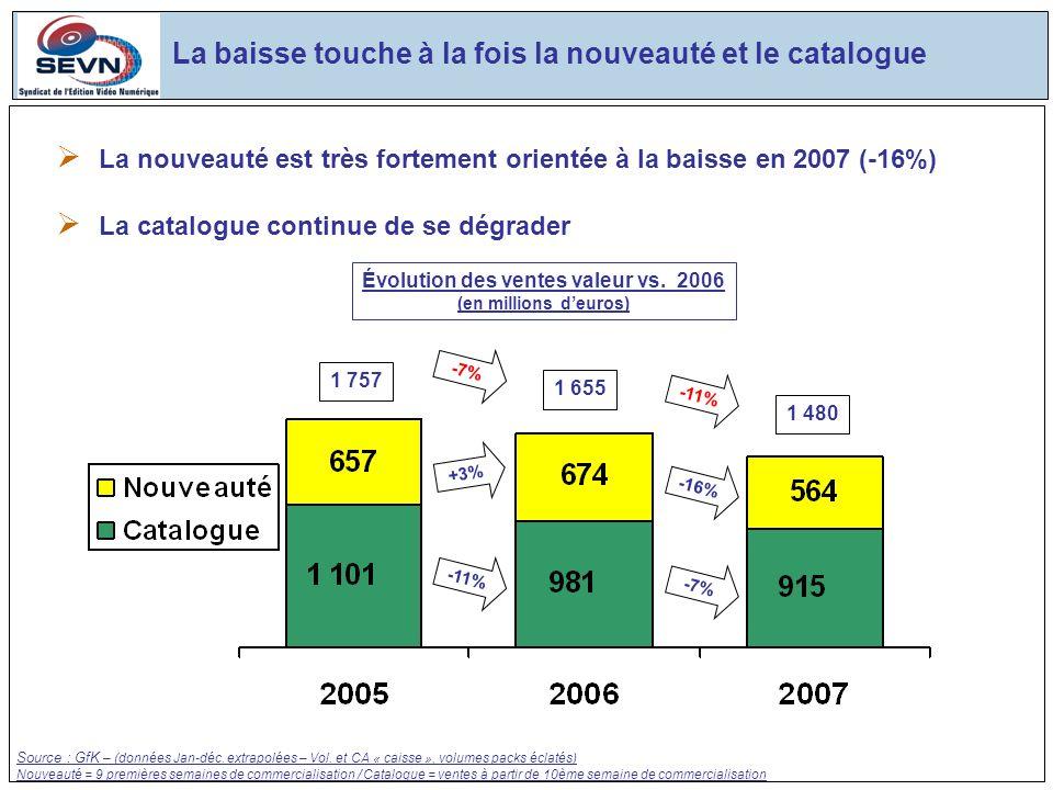 La baisse touche à la fois la nouveauté et le catalogue 1 757 1 655 +3% Source : GfK – (données Jan-déc.