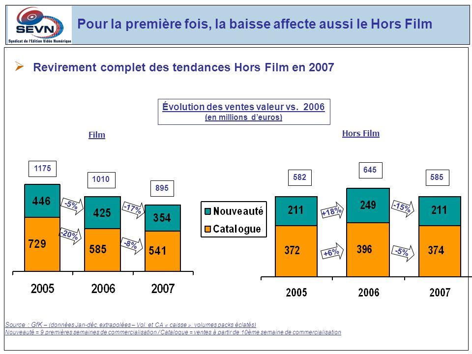 1175 1010 -5% Film 582 645 -15% +6% Source : GfK – (données Jan-déc.