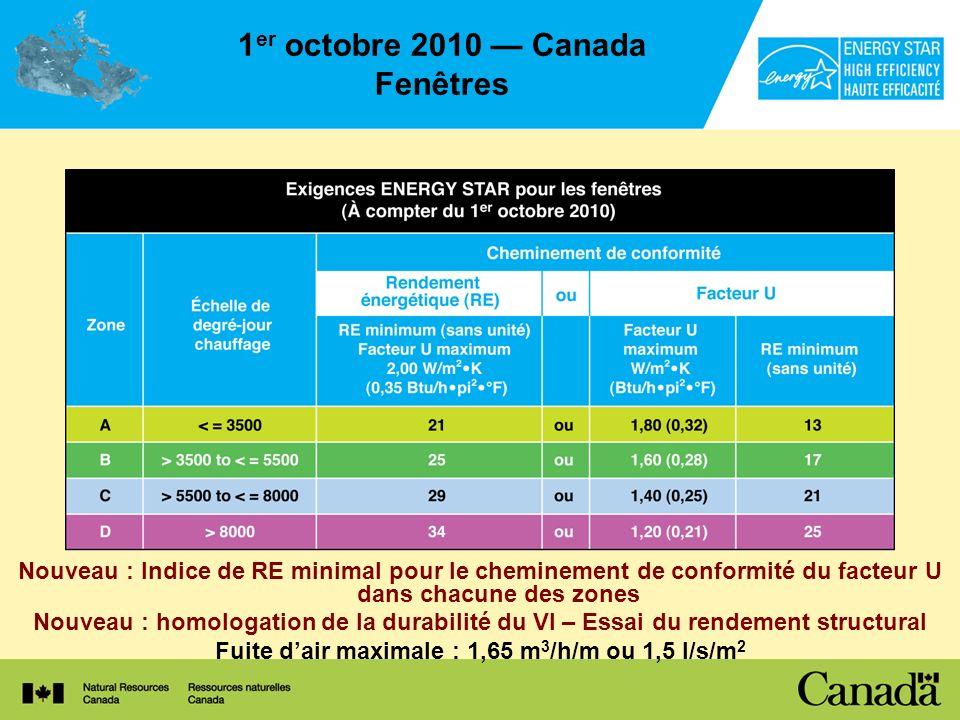 1 er octobre 2010 Canada Fenêtres Nouveau : Indice de RE minimal pour le cheminement de conformité du facteur U dans chacune des zones Nouveau : homol