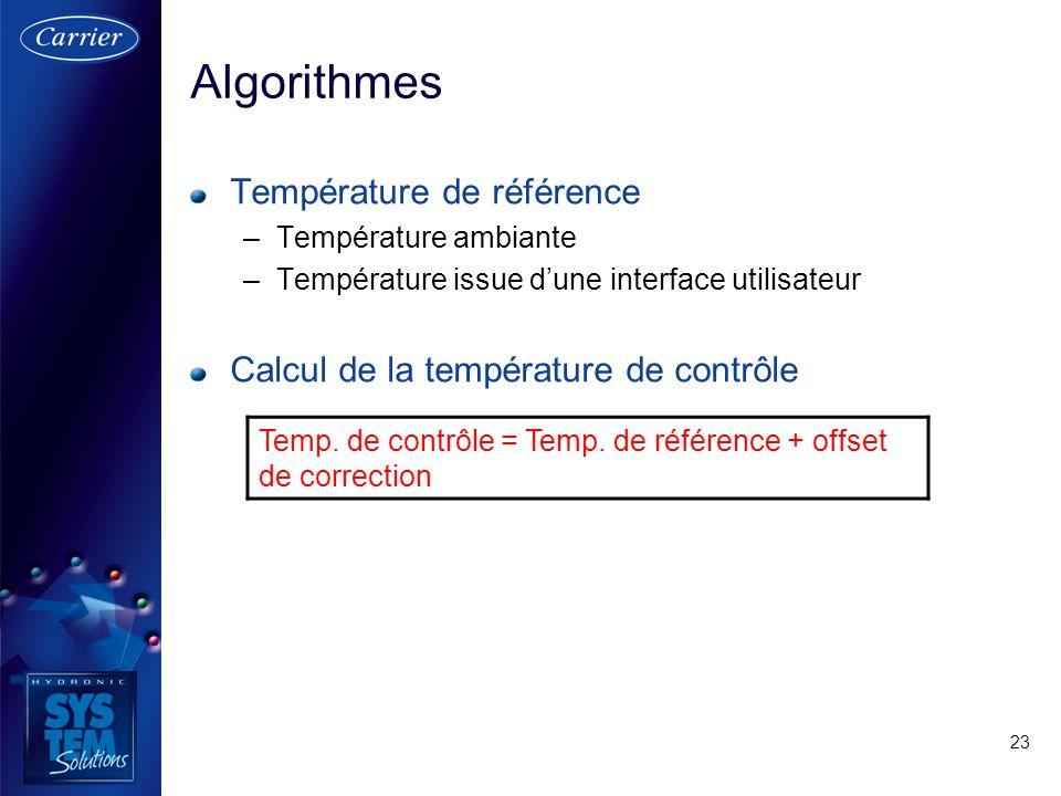 23 Algorithmes Température de référence –Température ambiante –Température issue dune interface utilisateur Calcul de la température de contrôle Temp.