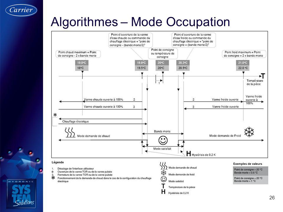 26 Algorithmes – Mode Occupation