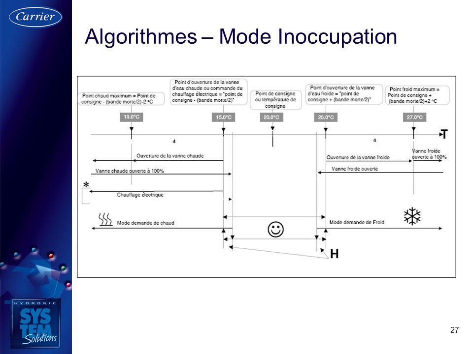 27 Algorithmes – Mode Inoccupation