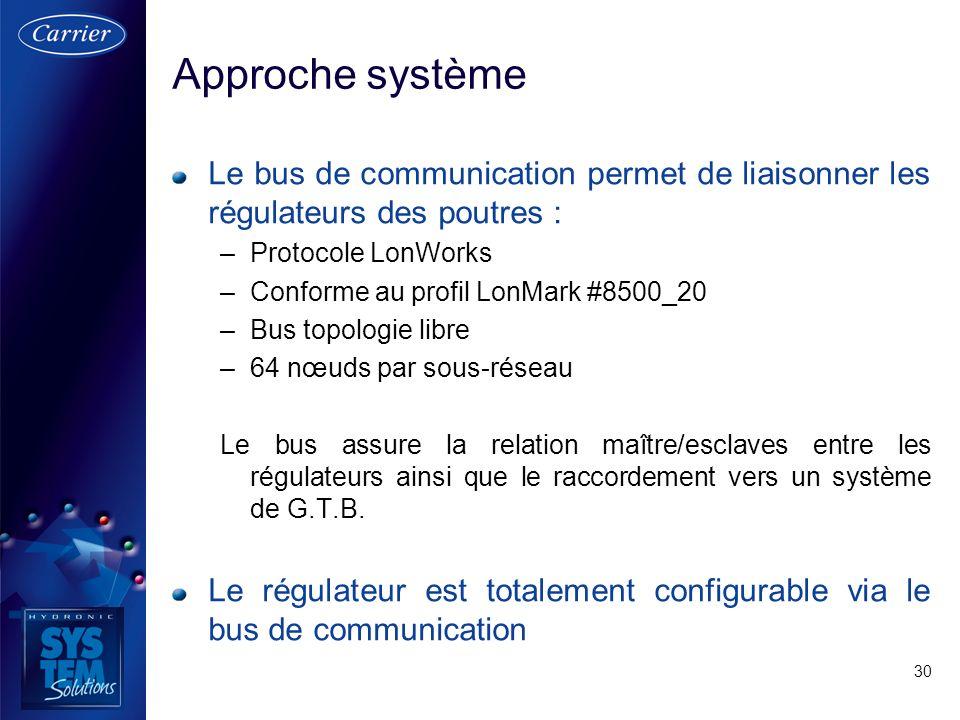 30 Le bus de communication permet de liaisonner les régulateurs des poutres : –Protocole LonWorks –Conforme au profil LonMark #8500_20 –Bus topologie