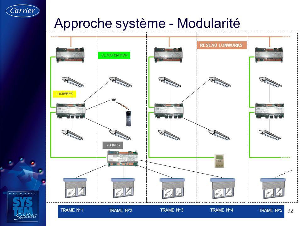 32 Approche système - Modularité STORES RESEAU LONWORKS TRAME N°1 TRAME N°2 TRAME N°3 TRAME N°4 TRAME N°5 LUMIERES CLIMATISATION