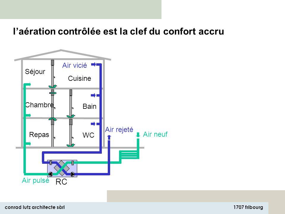 1707 fribourg conrad lutz architecte sàrl - aération douce - très bonne isolation thermique - enveloppe très étanche - consommation max. dénergie 4 –