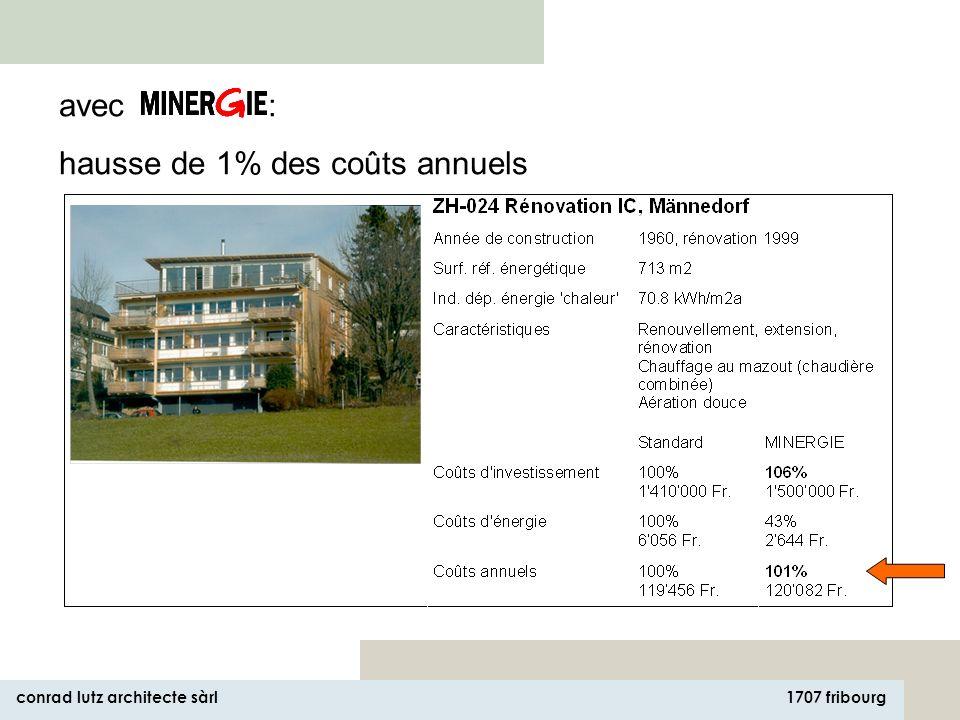 1707 fribourg conrad lutz architecte sàrl cest un bâtiment mal isolé, étanche et mal aéré qui crée des problèmes surcoûts de 20 à 28000 Euro, en moyenne 5% le rapport qualité/prix est excellent.
