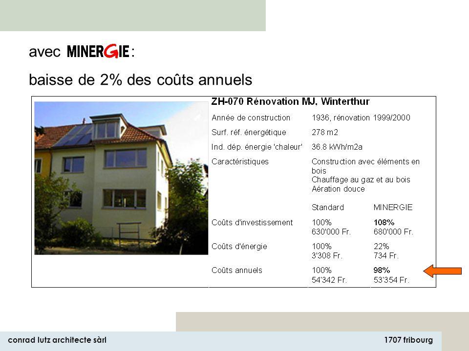 1707 fribourg conrad lutz architecte sàrl avec : hausse de 1% des coûts annuels