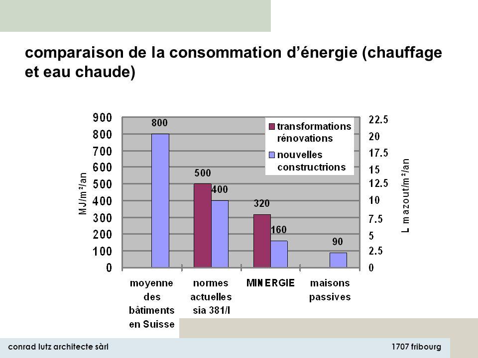 1707 fribourg conrad lutz architecte sàrl comparaison de la consommation dénergie (chauffage et eau chaude)