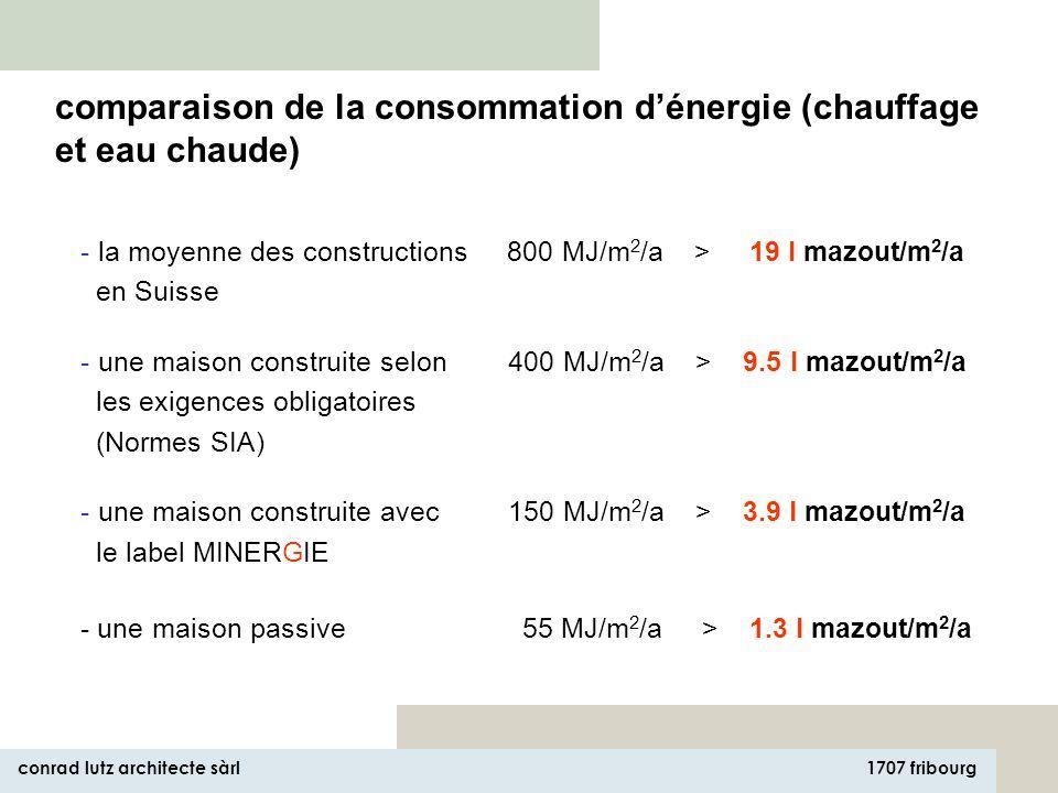 1707 fribourg conrad lutz architecte sàrl - la moyenne des constructions 800 MJ/m 2 /a > 19 l mazout/m 2 /a en Suisse - une maison construite selon 400 MJ/m 2 /a > 9.5 l mazout/m 2 /a les exigences obligatoires (Normes SIA) - une maison construite avec 150 MJ/m 2 /a > 3.9 l mazout/m 2 /a le label MINERGIE - une maison passive 55 MJ/m 2 /a > 1.3 l mazout/m 2 /a comparaison de la consommation dénergie (chauffage et eau chaude)