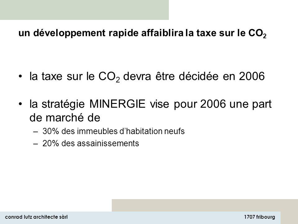 1707 fribourg conrad lutz architecte sàrl la taxe sur le CO 2 devra être décidée en 2006 la stratégie MINERGIE vise pour 2006 une part de marché de –30% des immeubles dhabitation neufs –20% des assainissements un développement rapide affaiblira la taxe sur le CO 2