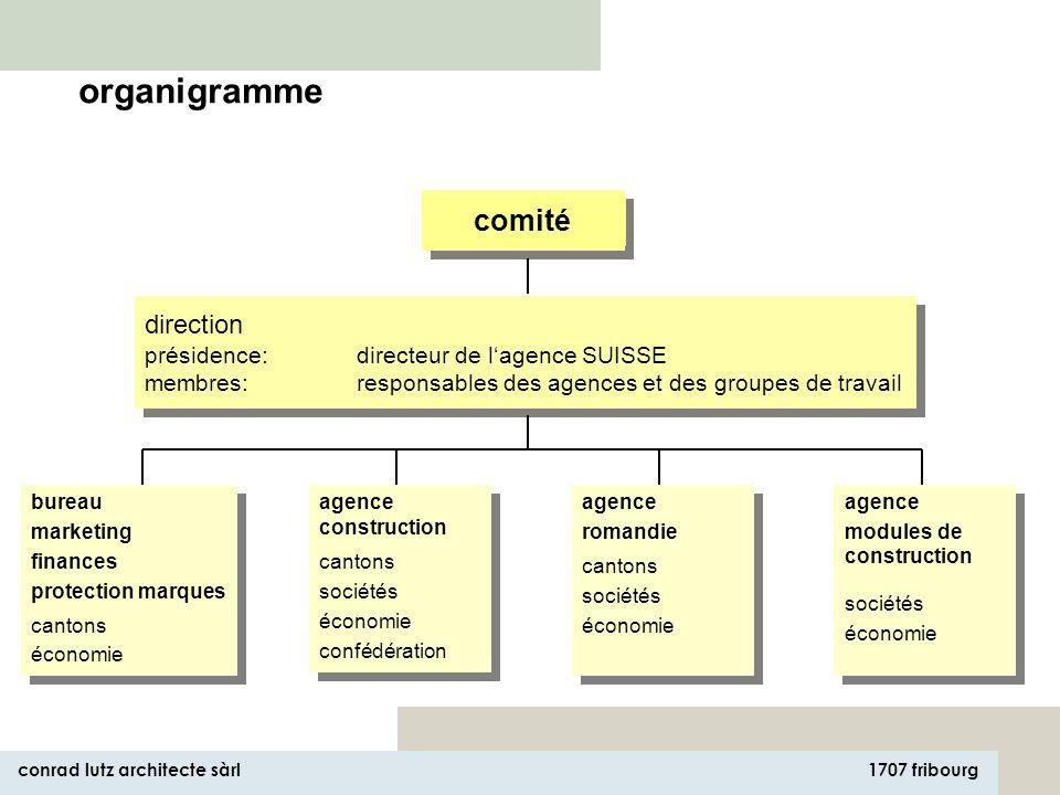 1707 fribourg conrad lutz architecte sàrl la taxe sur le CO 2 devra être décidée en 2006 la stratégie MINERGIE vise pour 2006 une part de marché de –3