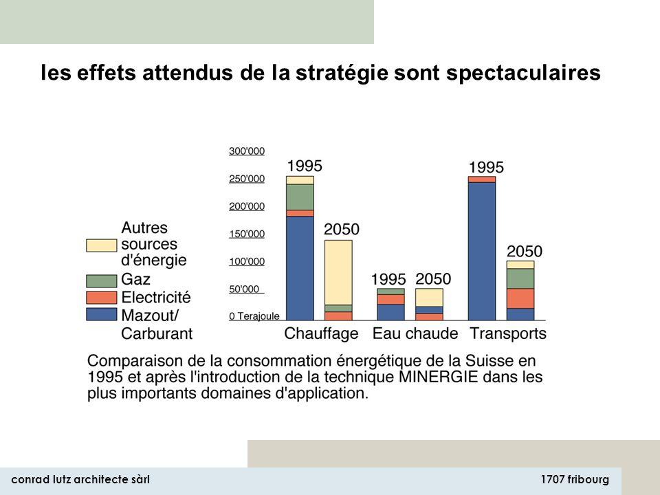 1707 fribourg conrad lutz architecte sàrl villas neuves: 42 kWh/m 2 a (150 MJ/m 2 a) villas construites avant 1990: 87 kWh/m 2 a (310 MJ/m 2 a) locatifs neufs: 38 kWh/m 2 a (137 MJ/m 2 a) locatifs construits avant 1990: 83 kWh/m 2 a (300 MJ/m 2 a) constructions publiques: 40 kWh/m 2 a (145 MJ/m 2 a) const.